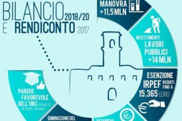 Monterotondo. Rendiconto 2017 e Bilancio 2018/2020: una nuova stagione di investimenti a favore della città